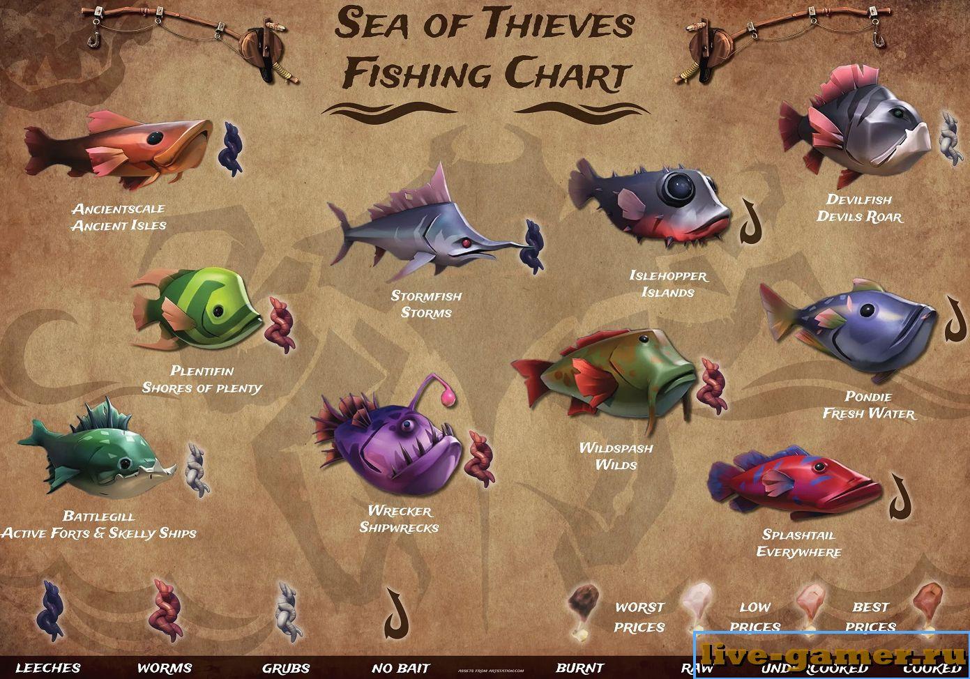 Как в Sea of Thieves ловить рыбу